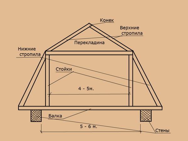 Расчет крыши дома своими руками