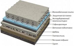 Устройства монолитного фундамента из плит